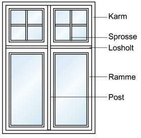 Delene av et vindu